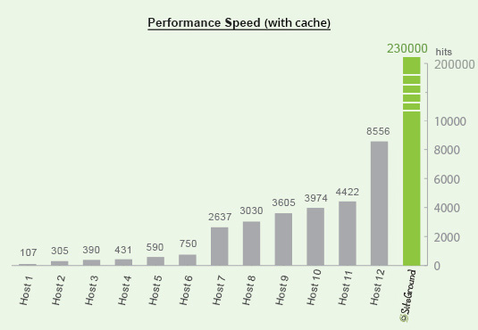 general_performance_speed_cache